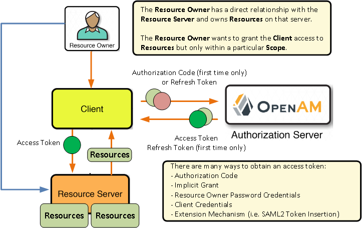 03-oauth_new
