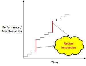 04-radical-and-incremental-innovation