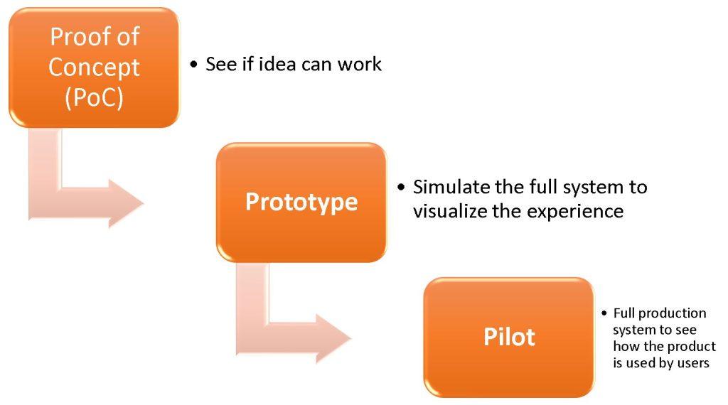 prototype-vs-poc-vs-pilot